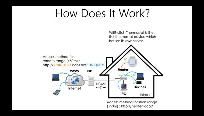 室温一元管理のサーモスタット「WifiSwitch」
