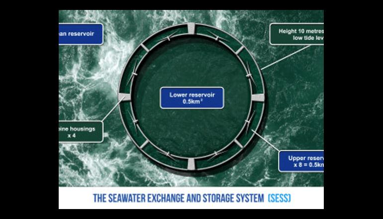 プロジェクトに参加して「エコ・ウォリアー」になろう。「Coastal Protection and Hydro Energy System 」