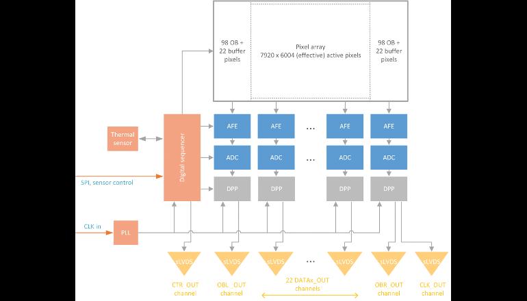 47.5Mp 高解像度&高速グローバルシャッタCMOSイメージセンサ