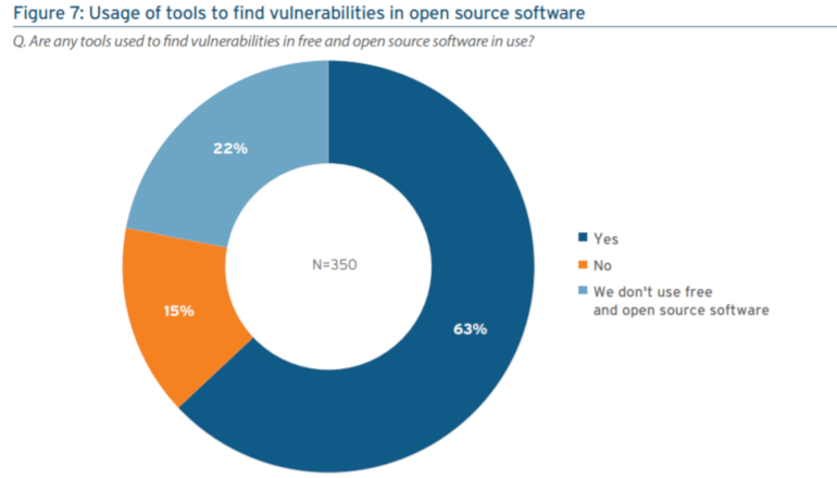 DevOpsプロセスのセキュリティ対策が進んでいないことが最新の調査で明らかに