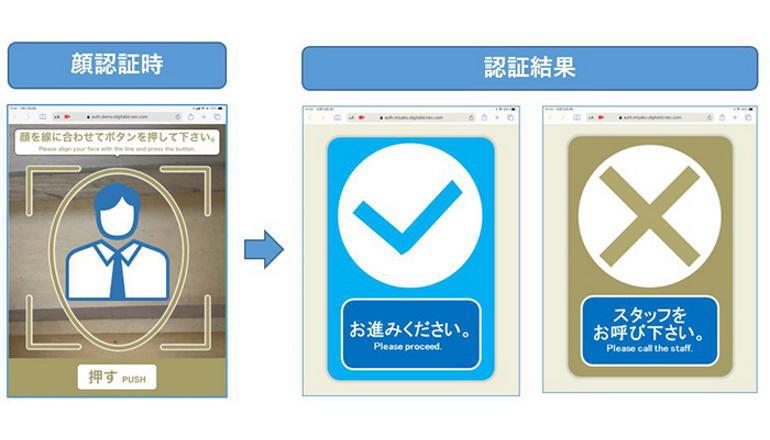 富士山トレッキングツアー、ワクチン接種・PCR検査確認を顔認証で