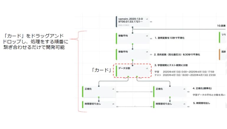 データ分析AIモデルは直接的に、ノンコーディングで作成できる