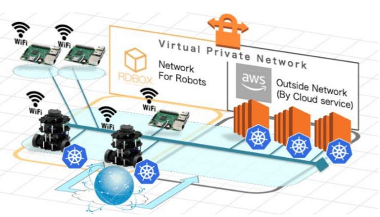 本格的IoT時代に向けて、最新ITでロボットを開発する