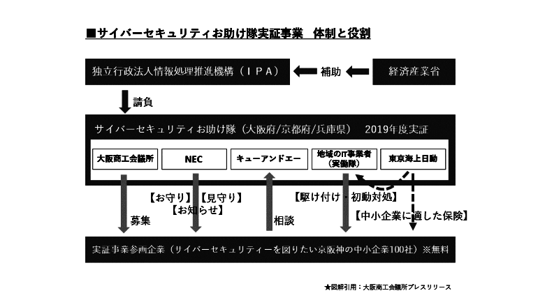 京阪神の100社にサイバーセキュリティ
