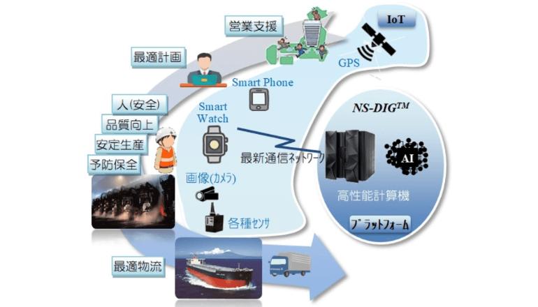 高度ITプラットフォームで製鉄など大規模インテリジェント化を推進