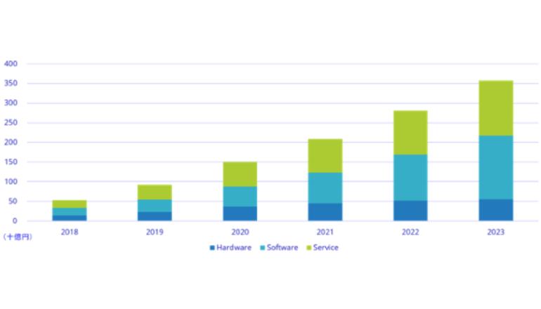 日本のAIシステム市場は約3,600億円規模へ、毎年46%成長
