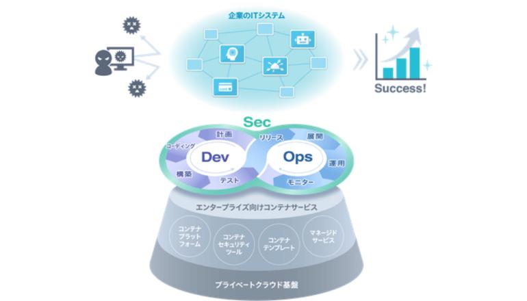 DevSecOpsに対応し、アプリ開発のコストと時間を半減させる