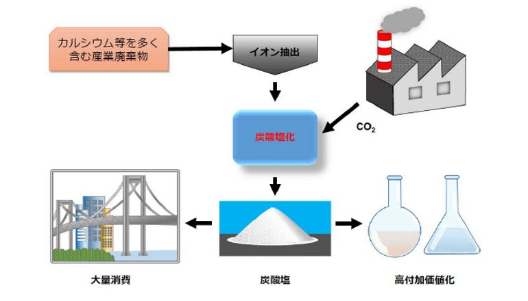 産業廃棄物と二酸化炭素を反応させ資源にする、技術開発をめざす