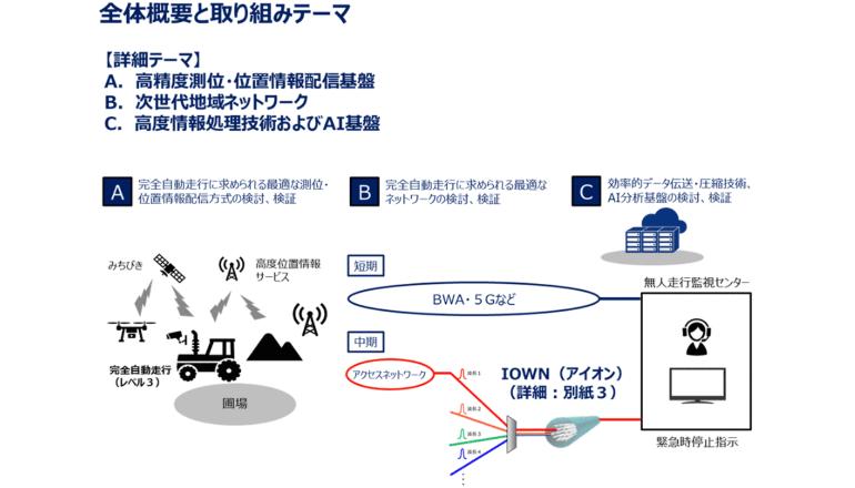 北海道で世界No.1水準のスマート農業・スマートシティを目指す