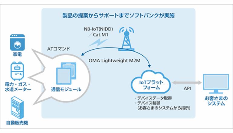 IoTの展開を加速する、世界最小級のLPWA通信モジュール