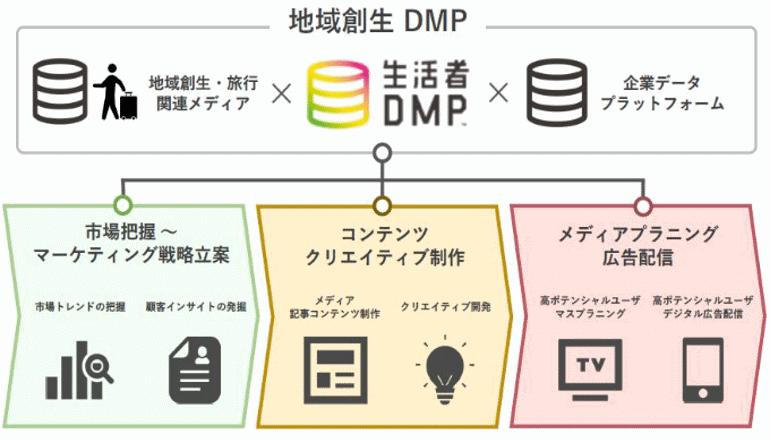 データドリブンな地域創生をDMPでサポートする