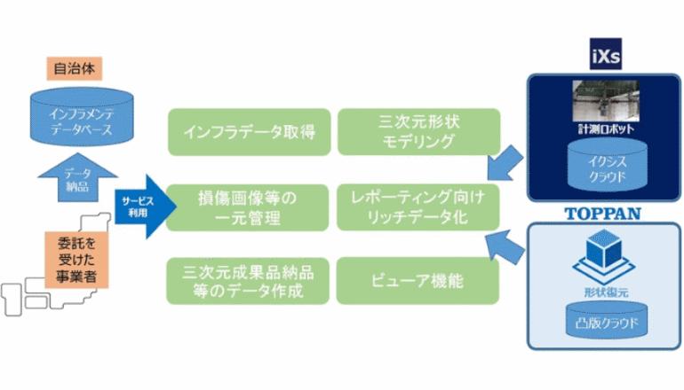 インフラ施行・点検・維持管理を一括支援する、しくみを共同開発