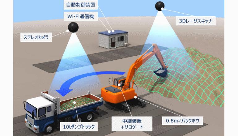 建機オペレータの熟練ノウハウを再現、土砂の積み込み作業を自動化