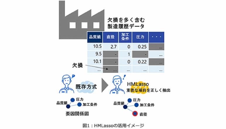 製造履歴データの計算、新開発アルゴリズムで推定誤差を41%削減