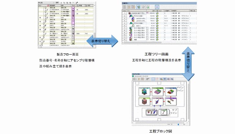 ものづくりのデジタル化ツールが製品の組立工程を支援する Posted 6 hours ago6 hours ago