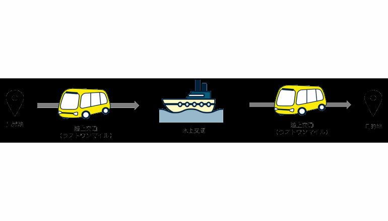 自動運転時代に向けて、水陸マルチモーダルMaaSを実証する