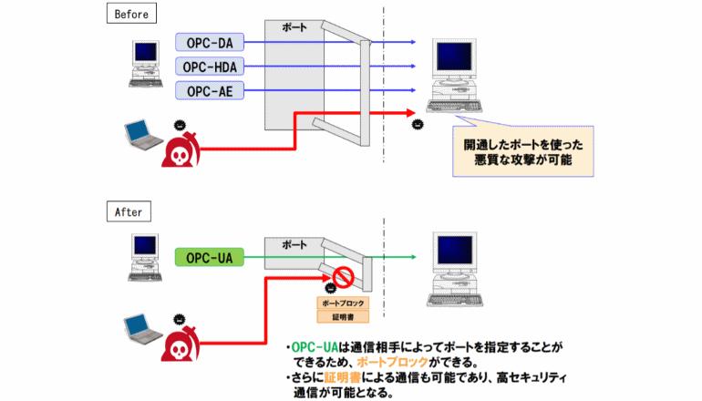 製油所をインダストリー4.0の通信規格システムでサイバー防衛する