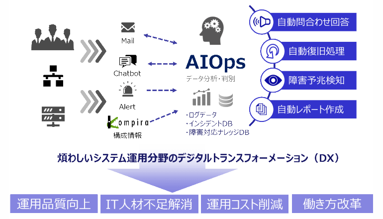 ITシステムの統合運用監視をAIにて自動化