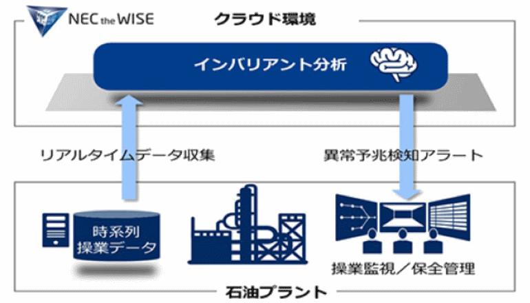 「石油プラントの安全稼働、異常予兆をAIにて検知」