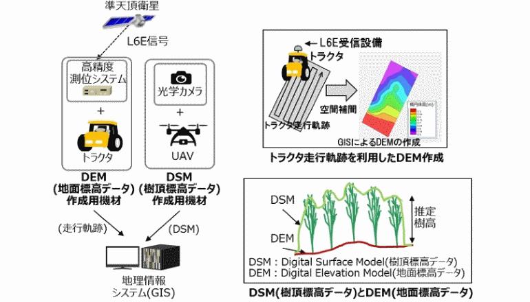 インドネシアの植林事業、日本の準天頂衛星