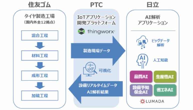 AI×IoT、タイヤ生産システムをデータ駆動型に