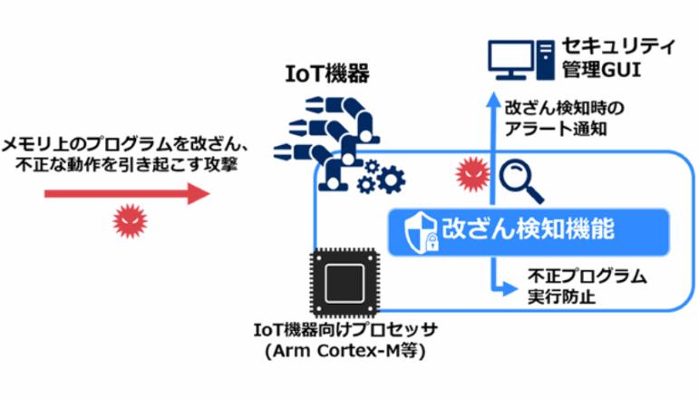 IoTデバイスを守る、軽くて速い改ざん検知プログラムを実装する