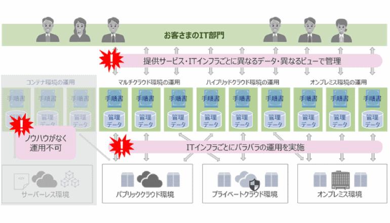 DXのアクセルを踏み込む企業向けITインフラ管理サービス登場