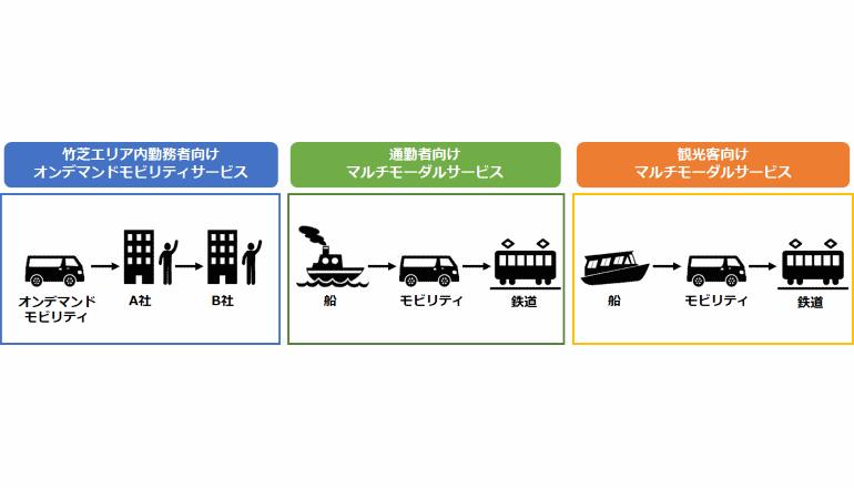 東京ベイエリア竹芝でMaaS、新モビリティサービスの実装を試みる