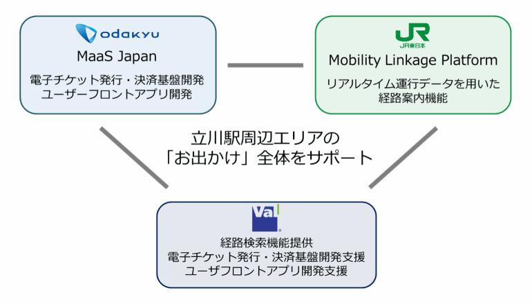 陸の要所でMaaS、立川駅周辺にて社会実装モデル構築を試みる