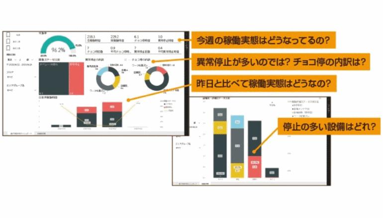 ものづくり現場のIoTアプリ、設備と人の可視化分析で生産性アップ
