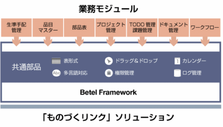 部品表を軸に情報連携、ものづくりプロセスを可視化・効率化する