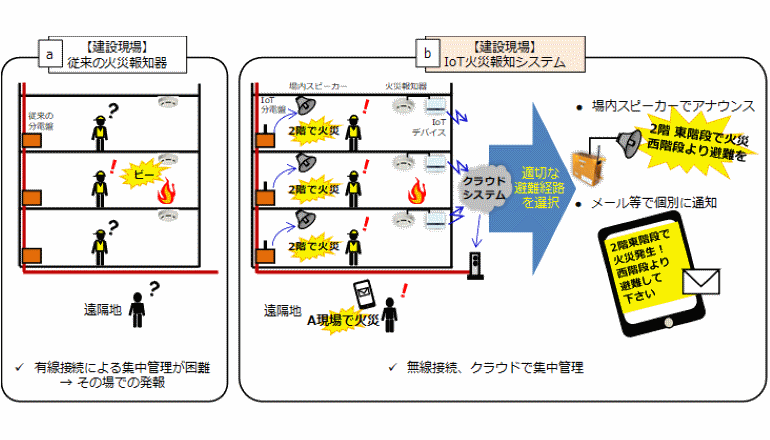 建設現場IoT、火災報知機をネットワーク化し「ご安全に」