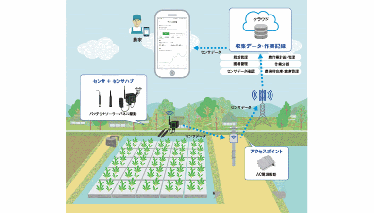 ICTで営農支援、次世代農業プラットフォームサービスはじまる