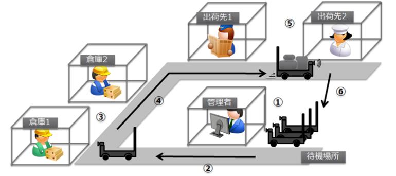 自律移動ロボットと在庫管理システムを連携、配送業務の自動化へ