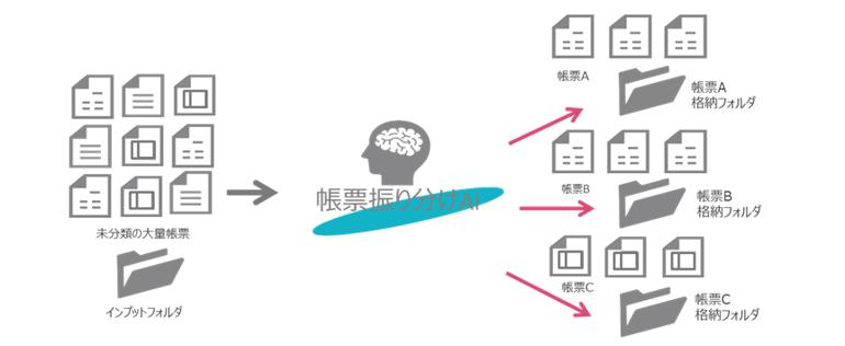 帳票の振り分けを自動化、AI-OCR活用・RPA連携をスマートに