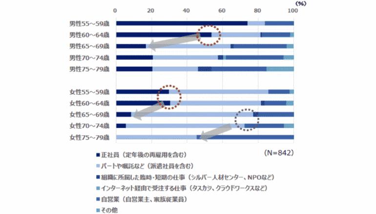 「日本人は65歳を節目に、働き方や暮らし方の意味を変える」