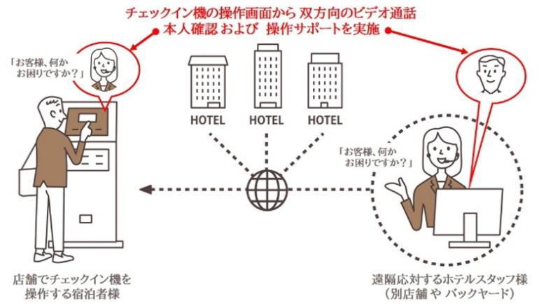 ホテル業務DX、顧客の困りごとに遠隔フロント応対
