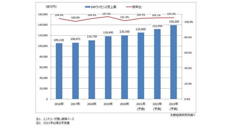 ERPパッケージ市場の成長はコロナ禍で足踏み状態