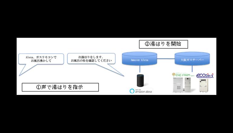 大阪ガス、IoTを活用したサービスを拡充