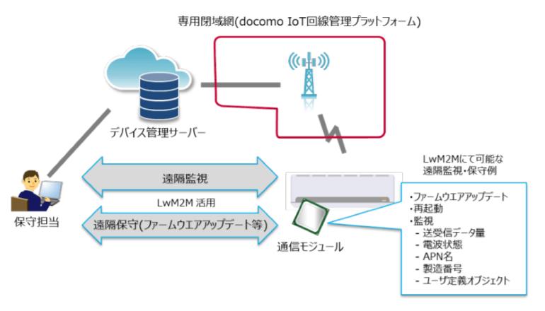IoT管理基盤、セルラーLPWA通信にも対応