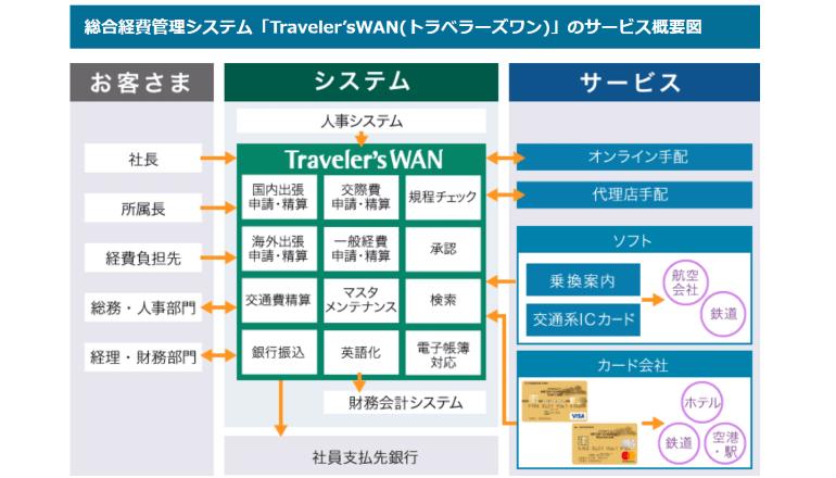 出張旅費・経費精算の一括管理、法人クレジットカードと自動連携
