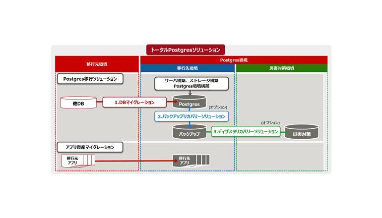 Postgresの構築から運用までトータルでサポート