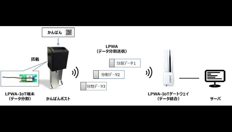 大規模工場でのLPWA無線インフラの実現を目指す、ドコモら