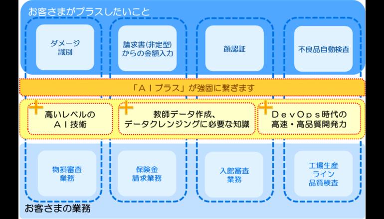 AI導入・活用を支援するコンセプトを発表