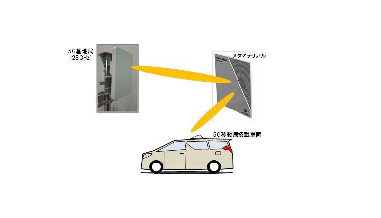 ドコモ、メタマテリアル反射板を用いて5Gエリアの拡大に成功