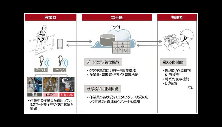 高所作業の安全を、デジタルに見える化