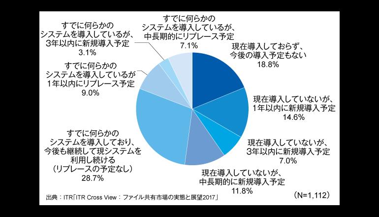 5割の企業、オンラインファイル共有を検討