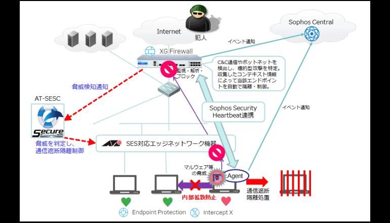 次世代ファイアウォール×SDN、怪しい通信をエッジで遮断