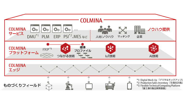 富士通、製造業のデジタル化基盤COLMINAを発売