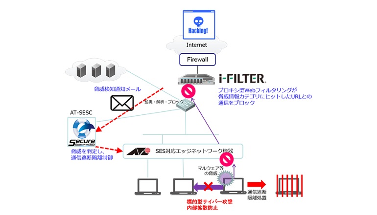 脅威検知、拡散と通信のブロックをワンストップで実現